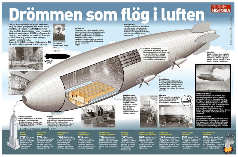 Zeppelinare-Hindenburg