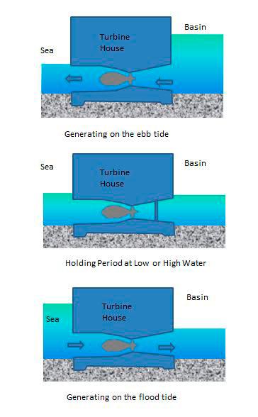 Tidvattenkraftverk-grafik-500-ny-teknik